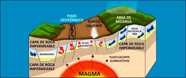 Factores a considerar al aplicar energía geotérmica