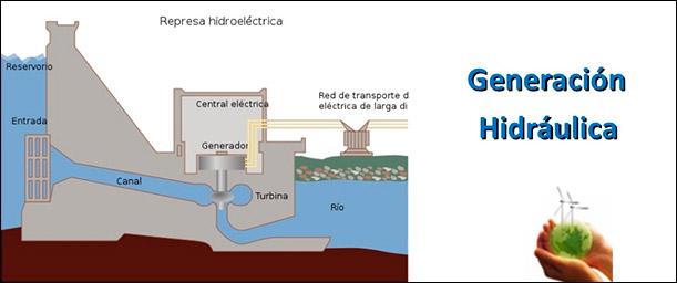 Factores a considerar al aplicar energía hidráulica